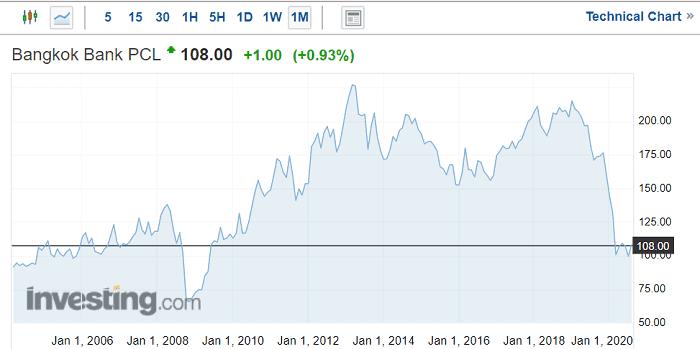 バンコク銀行の株価(2020年8月19日時点)