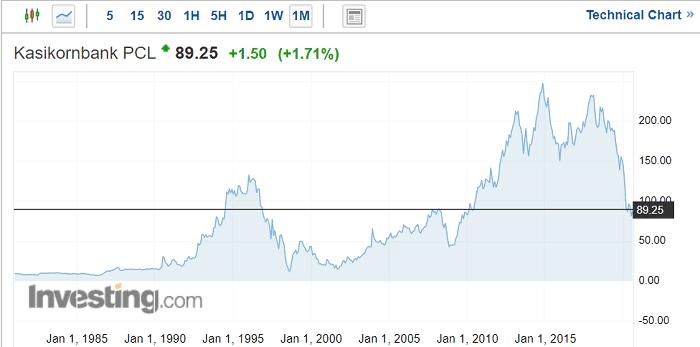 カシコン銀行の株価(2020年8月19日時点)
