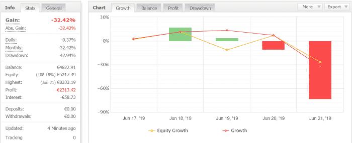 Volatility Factor 2.0 Pro 1週目:2019年6月17日~6月22日の結果