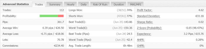 Volatility Factor 2.0 Pro 2週目:2019年6月24日~6月29日の結果