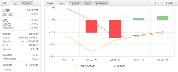 Volatility Factor 2.0 Pro 3週目:2019年7月1日~7月6日の結果