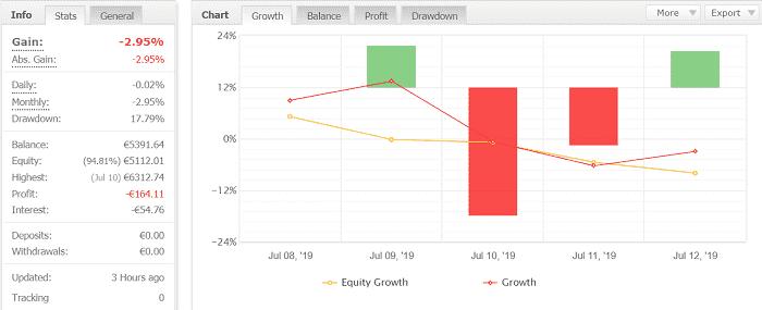 Volatility Factor 2.0 Pro 4週目:2019年7月8日~7月13日の結果