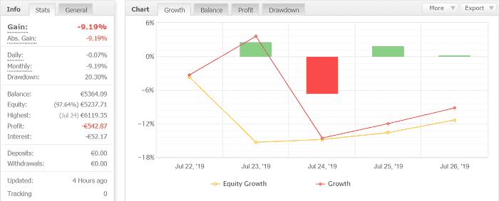 Volatility Factor 2.0 Pro 6週目:2019年7月22日~7月27日の結果