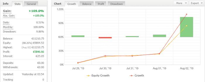 Volatility Factor 2.0 Pro 7週目:2019年7月29日~8月3日の結果