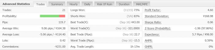 Volatility Factor 2.0 Pro 1週目:2019年9月16日~9月21日