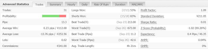 Volatility Factor 2.0 Pro 2週目:2019年9月23日~9月28日