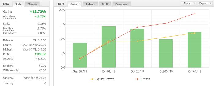 Volatility Factor 2.0 Pro 3週目:2019年9月30日~10月5日