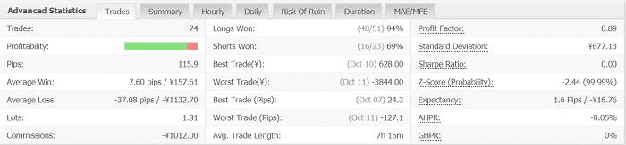 Volatility Factor 2.0 Pro 4週目:2019年10月7日~10月12日