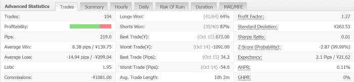 Volatility Factor 2.0 Pro 5週目:2019年10月14日~10月19日