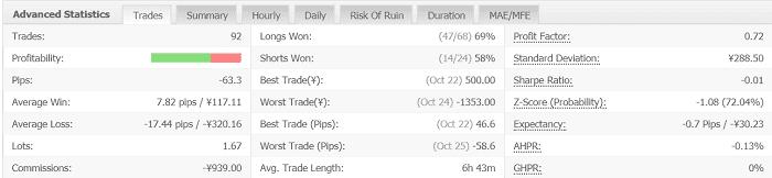 Volatility Factor 2.0 Pro 6週目:2019年10月21日~10月26日