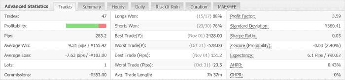 Volatility Factor 2.0 Pro 7週目:2019年10月28日~11月2日
