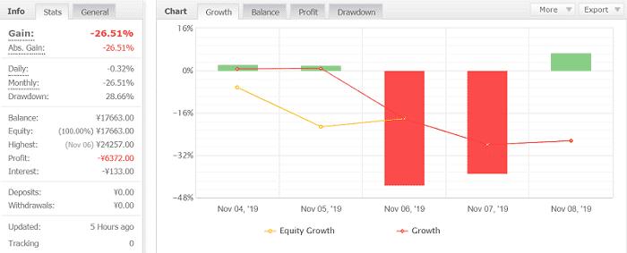Volatility Factor 2.0 Pro 8週目:2019年11月4日~11月9日