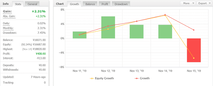 Volatility Factor 2.0 Pro 9週目:2019年11月11日~11月16日