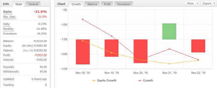 Volatility Factor 2.0 Pro 10週目:2019年11月18日~11月23日