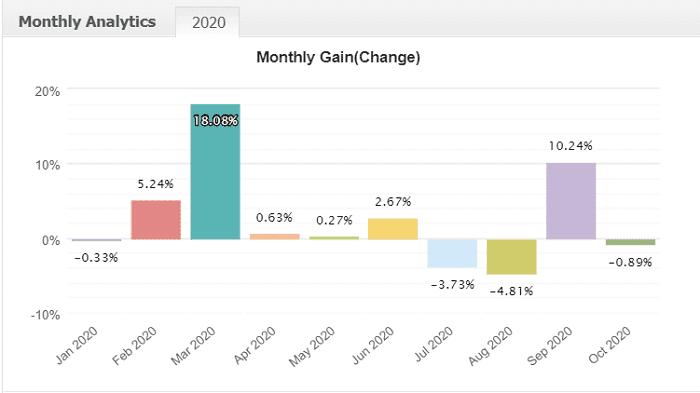 2020年度月別損益