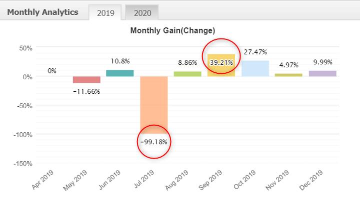 2019年は最大で39.21%の利益、最小で-99.18%の損失