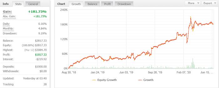 Forex GOLD Investorはオススメか【筆者の結論】