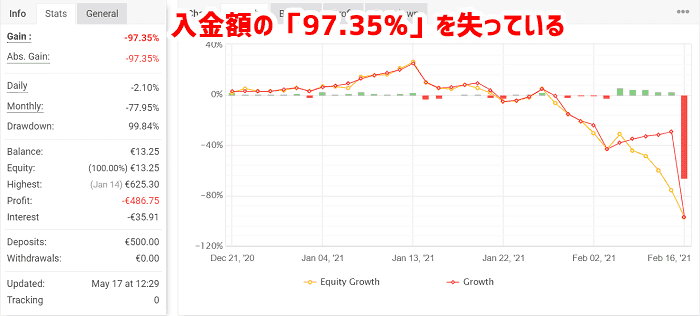 口座残高の97.35%を失う(2021年2月)