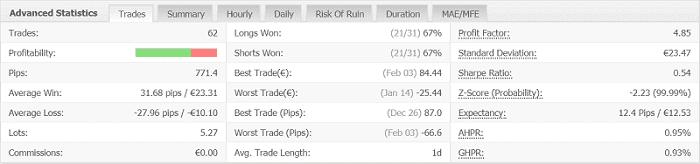 RSI Candle75 H4- Forex Flex EA ストラテジー別のパフォーマンス