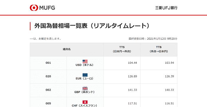 外国為替相場一覧表(リアルタイムレート):三菱UFJ銀行