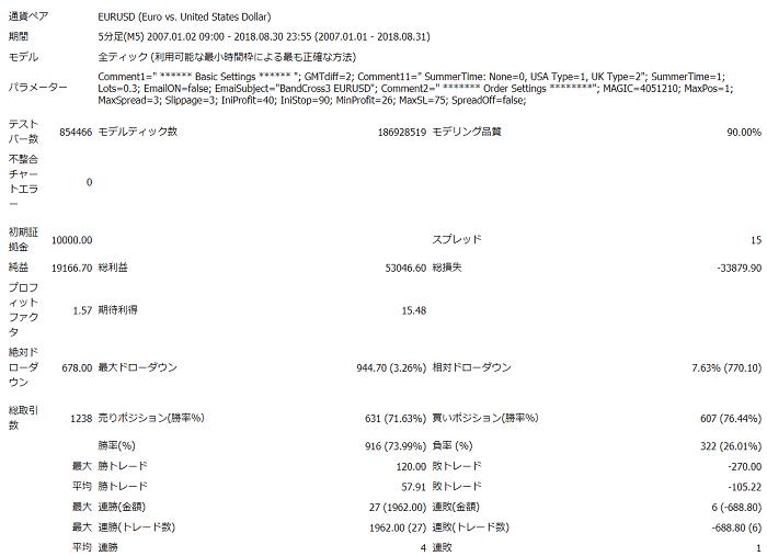 ③ BandCross3 V9 - バックテスト