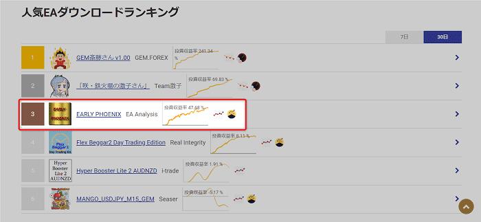 GEM-Trade 人気EAダウンロードランキング(30日)第3位