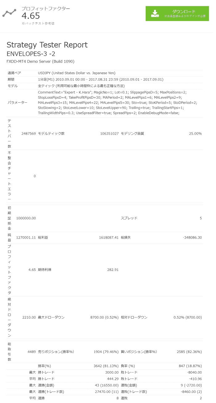② Envelopes-ea バックテスト概要