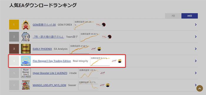 GEM-Trade 人気EAダウンロードランキング(30日)第4位