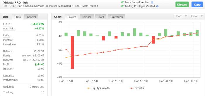 MT4でFX自動売買 EAランキング | 2020年12月度 第12位