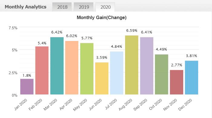 MT4でFX自動売買 EAランキング | 2020年12月度 第15位