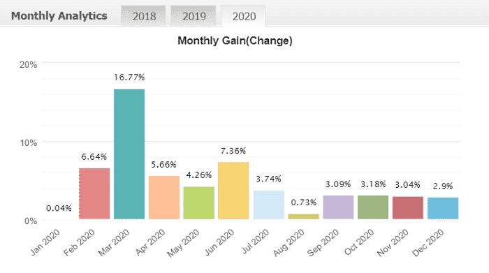 MT4でFX自動売買 EAランキング | 2020年12月度 第18位