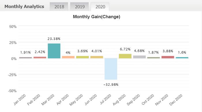 MT4でFX自動売買 EAランキング | 2020年12月度 第20位