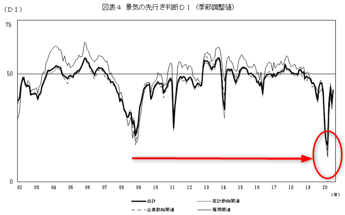 3.景気ウォッチャー調査(日本)