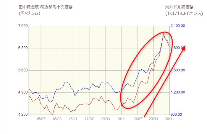 コロナ以降の金価格の動向(2020年)は、