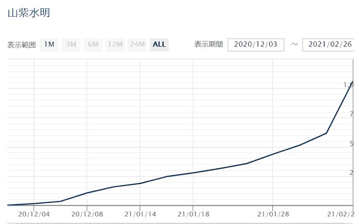 GogoJungle[株式会社ゴゴジャン] 有料EAランキング