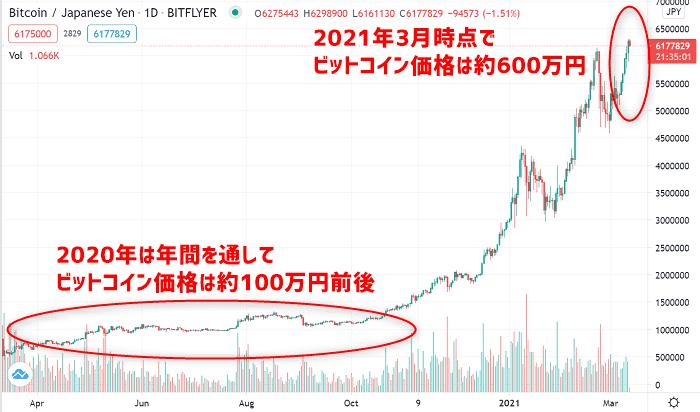 注意:仮想通貨での入金が割高になっています(2021年3月)
