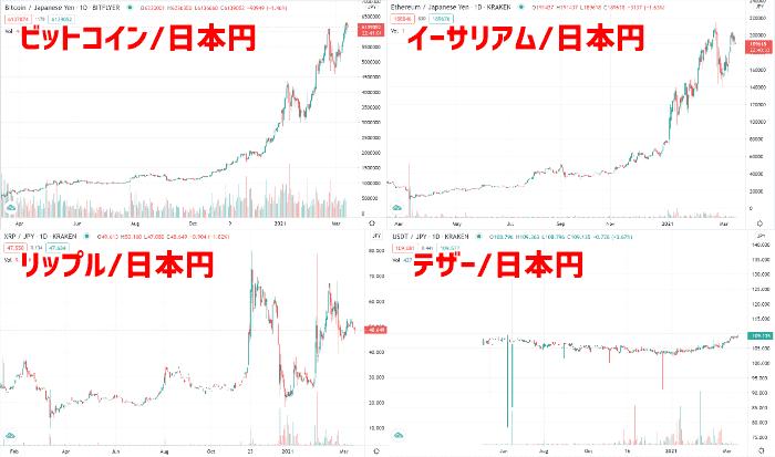 注意喚起:2020年から2021年にかけて、仮想通貨が爆上げしています
