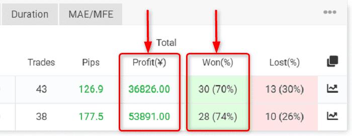 ④ 獲得損益と獲得pips:ナンピン取引の可能性はなし