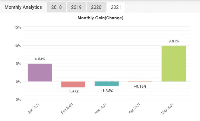 MT4でFX自動売買 EAランキング   2021