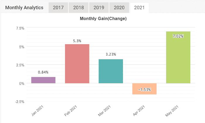 FXAutomater EAランキング | 2021