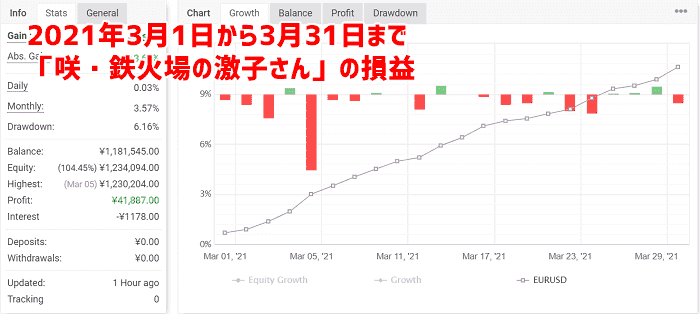 「咲・鉄火場の激子さん」を1か月取引した結果
