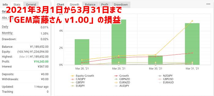 「GEM斎藤さん v1.00」を1か月取引した結果