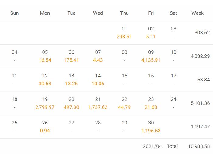 RUSH_MGの公開データでは利益を上げ続けているように見える