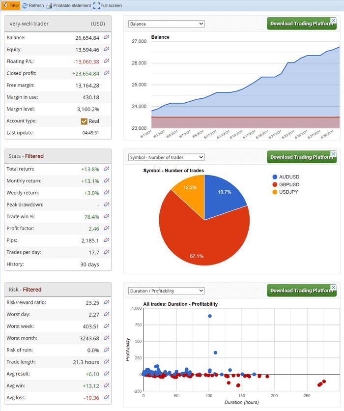 MT4でFX自動売買 EAランキング 月間利回り