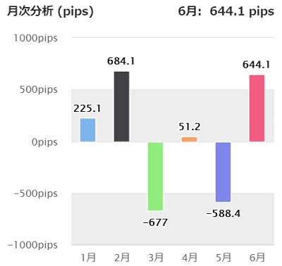 GogoJungle[ゴゴジャン] 有料EAランキング【おすすめ】 月別損益