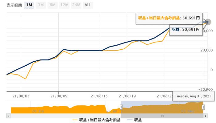 リアル運用ランキング(1ヶ月間) - 総合 - GogoJungle