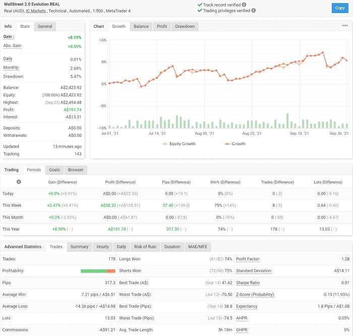 FXAutomater EAランキング|3か月利回り