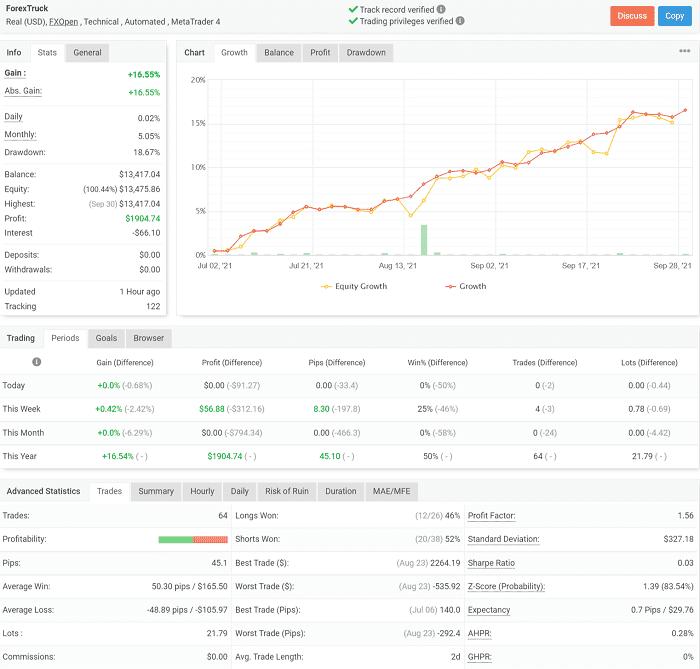 MT5でFX自動売買 EAランキング|3か月利回り